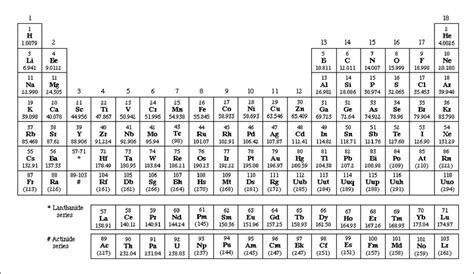 printable periodic table iupac the periodic table and the platinum group metals johnson