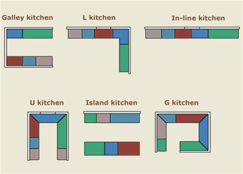 type layout design foundation dezin decor types of kitchen layouts