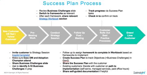 system design a strategic guide for a successful books how we use success plans to achieve quot predictable value
