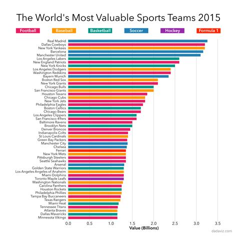 franchise directory the worlds largest list of the 50 most valuable sports teams in the world visual