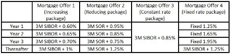 singapore housing loan interest rate home loan comparison singapore 7 mortgage terms to choose and decide on housing