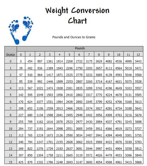 converter oz to kg chart for converting between pounds and grams standard