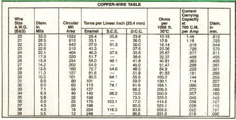 Swg wire size chart pdf hobbiesxstyle 123freewiringdiagramswnload copper wire swg chart cable wiring and connector guide greentooth Image collections
