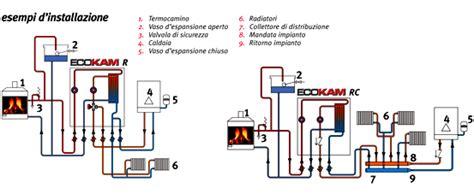 vaso di espansione aperto per termocamino i moduli comparato serie ecokam comparato nello