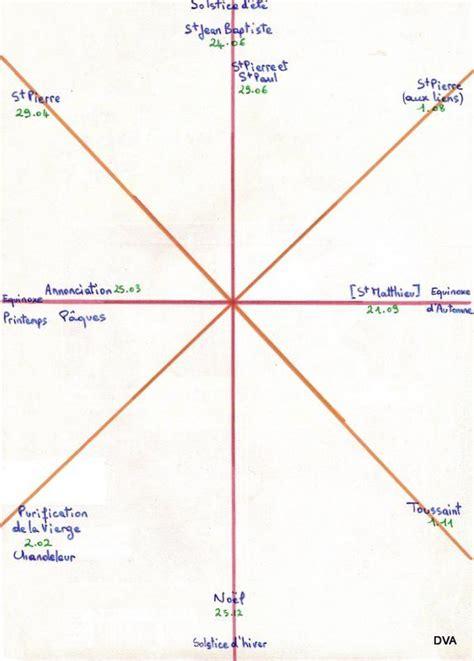 Calendrier Des Fetes Chretiennes Les F 234 Tes Chr 233 Tiennes Des Dates Cl 233 S Du Calendrier