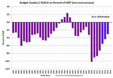 how the deficit got so deficit shrinks by 1 trillion in obama era politics