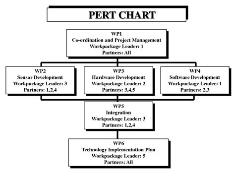 excel pert chart template for project management manager