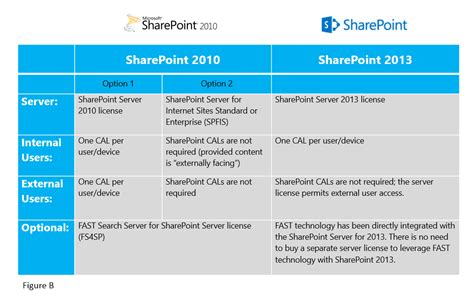 sharepoint server 2013 extranet and office 365 external licensing how to sharepoint server 2013 licensing changes