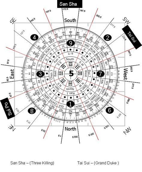 2015 Feng Shui Forecast For The House Html Autos Post Feng Shui 24 Mountain Template