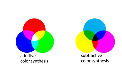 additive and subtractive color additive and subtractive color theory color theory
