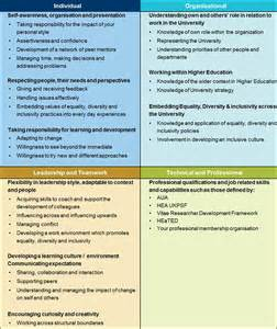 Objectives Of Career Planning And Development Reflect Plan Develop University Of Kent