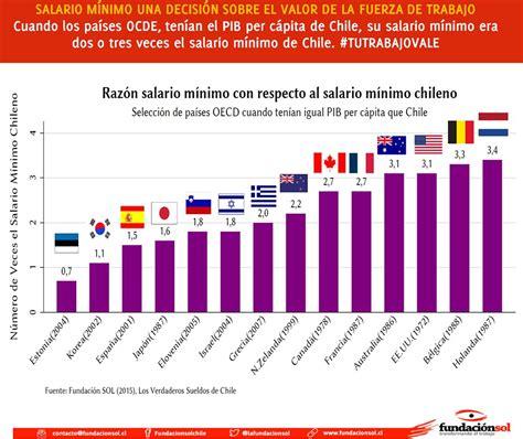 sueldo minimo 2016 en chile nos est 225 n cagando 14 pa 237 ses con el mismo pib tienen el