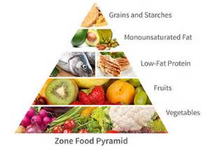 what is the zone reduce inflammation with the zone