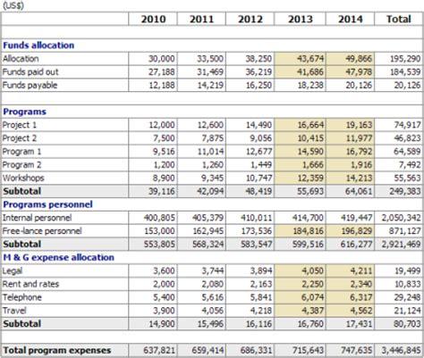 Mba Degree Non Profit by Non Profit Programs