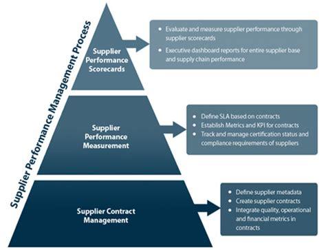 supply chain management supplier performance management