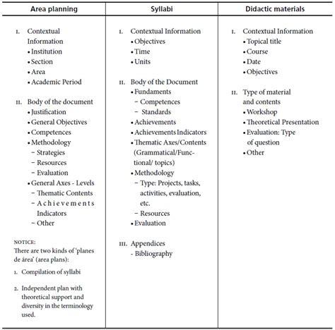 efl teaching methodological practices in cali chaves