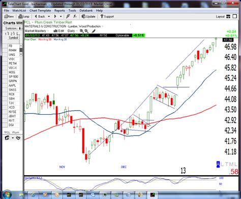 pennant pattern trading stock trading training flag patterns