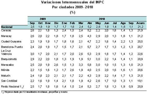 tabla de inpc 2016 se reduce presi 243 n sobre los precios en septiembre inpc 1 1