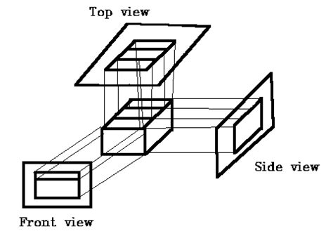 design view definition parallel viewing projections