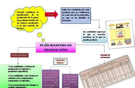 unidad 5 plan maestro de produccion unidad 5 quot plan maestro de producci 211 n quot plan maestro de