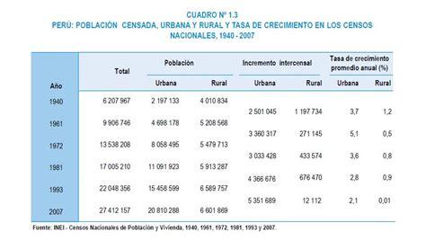 poblacion de peru desde 1970 migraciones desarrollo de los conos en lima