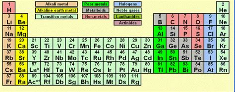 periodic table home