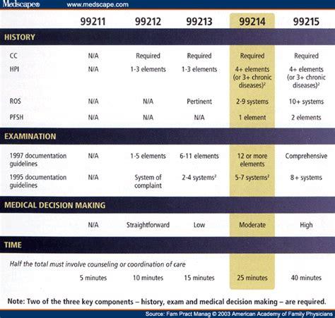 99214 Documentation Requirements Psychiatry