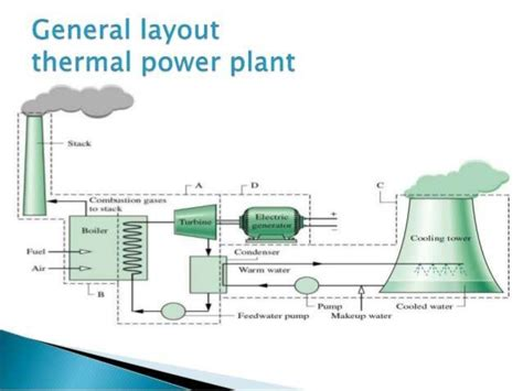layout of modern steam power plant ppt for power plant