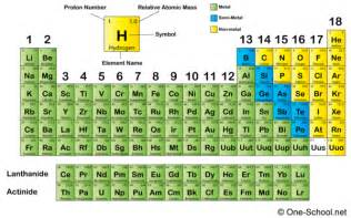 Semimetal Periodic Table by The Mosfet Transistor