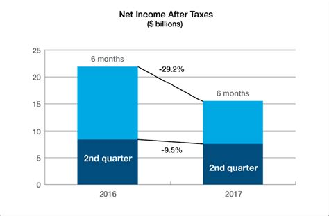 average taxes and insurance on a house property casualty insurance industry s net income drops to 15 5 billion in first