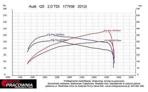 Chiptuning Audi Q5 2 0 Tdi pomiar mocy chiptuning audi q5 2 0 tdi 177km s tronic