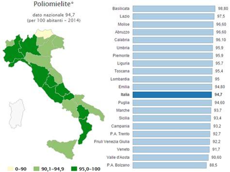 Ministero Della Salute Sede Legale by Vaccini Il Grado Di Copertura In Italia Nel 2014