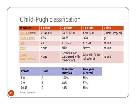 child pug child pugh score