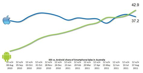 ios vs android market android winning mobile os war in australia zdnet