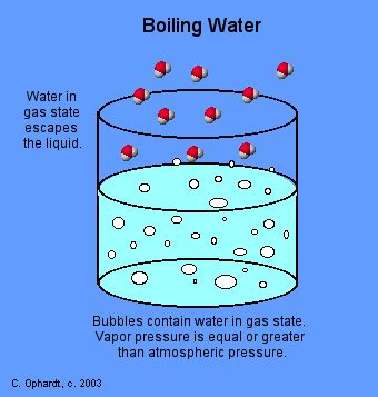 Boiling Points Science Vocabulary Solid Liquid And Gases