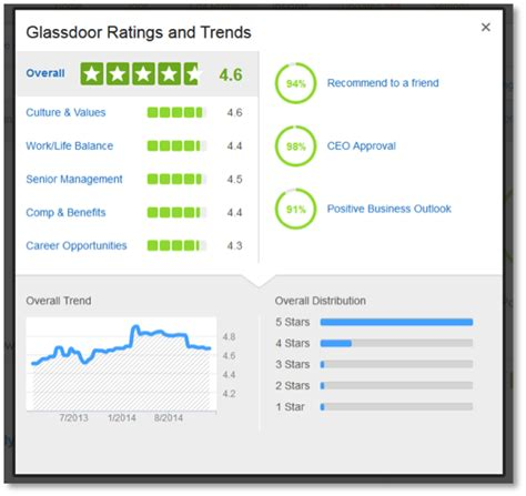 glass door employer reviews deeper employer branding insights from glassdoor