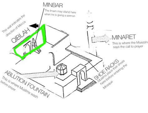 the layout and features of a mosque layout of a mosque
