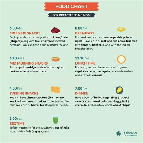 diet after delivery c section after cesarean delivery diet chart how i can reduce my