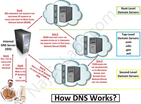 How Dns Lookup Works Free Fastest Dns Servers To Boost Browsing Speed