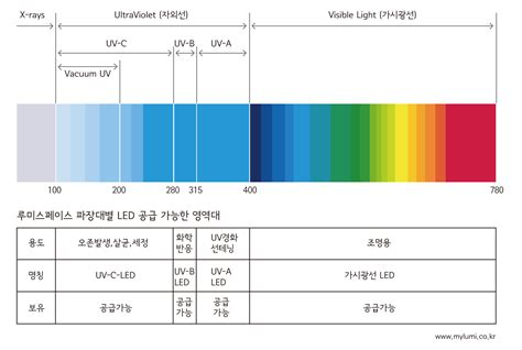 uv c le lumispace 주문형 파장대 uv led 스펙