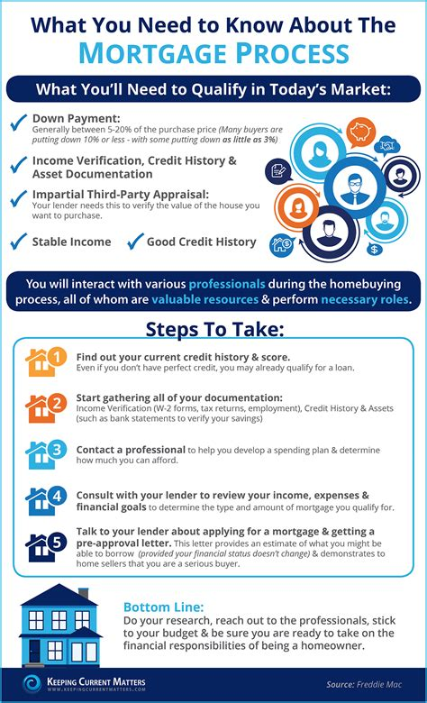 Mortgage Exemption Letter Keeping Current Matters The Mortgage Process What You Need To Infographic