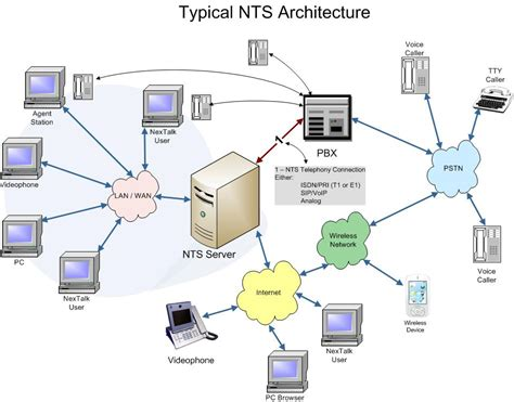 network architecture diagrams welcome to the world of netowrk what is computer network