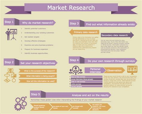 Marketing Study With Solution For Mba by Conceptdraw Sles Business Infographics Marketing