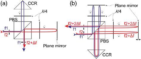 ye elimite hydration a plane mirror interferometer b pass plane