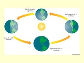 Lab Six Earth And Sun Relationships