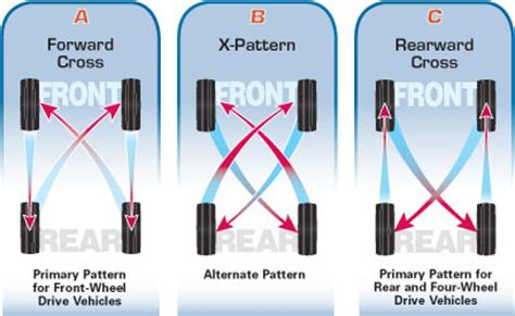 what pattern do you rotate tires noticed tires are wearing funny ford truck enthusiasts