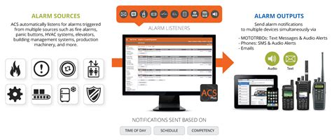 teldio acs alarm notification solution wireless