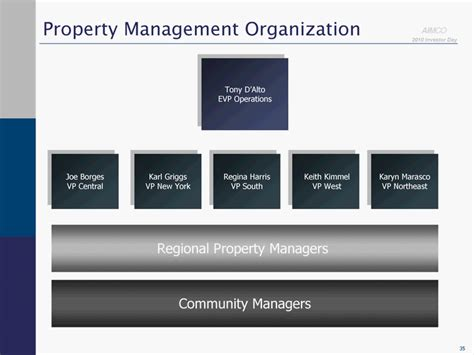 Apartment Management And Investment Company Apartment Investment Management Co Form 8 K Ex 99 1