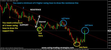 forex swing trading system channel trading system made simple