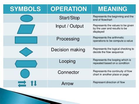 flowchart input output exle flowchart input output exle 28 images tools of